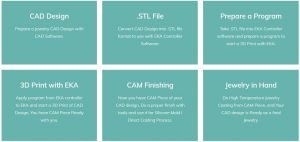 cad cam process with dlp 3d printer